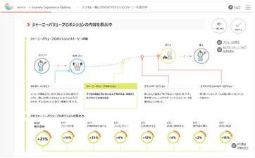 ブランドと顧客の関係性構築力を予測