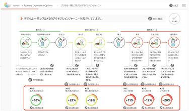 設計したブランド体験案のKGI・KPI変化を予測