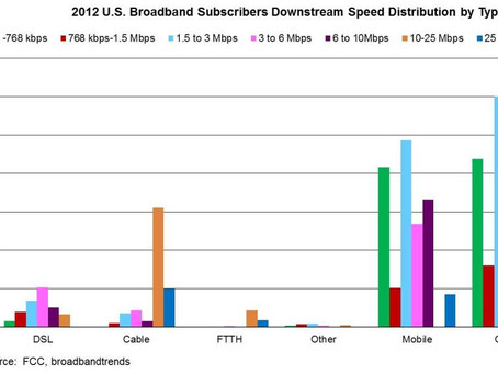 2012 FCC Broadband Data: 55% of Fixed Broadband Greater than 10Mbps