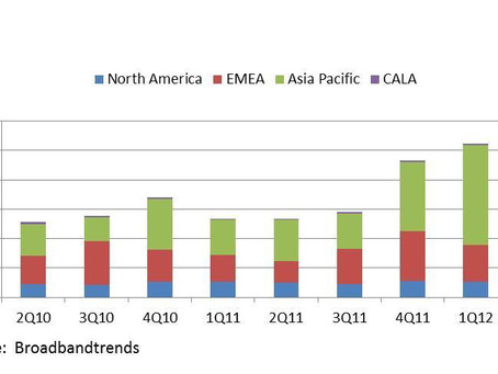 Asia Pacific Edges Out EMEA For Telco TV Crown in 2Q12