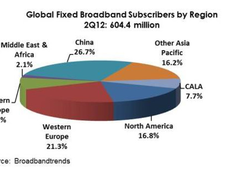 Demand for Global Fixed Broadband Slows Across All Regions in 2Q12
