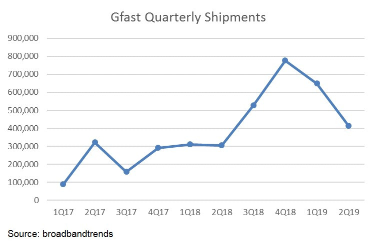 GfastShipments