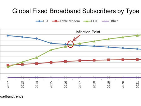 FTTH to represent nearly 50% of Global Fixed Broadband Subscribers by 2022