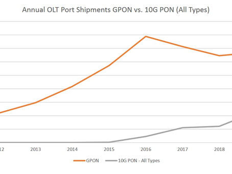 Beyond 10G PON – will 25G or 50G be the winner?