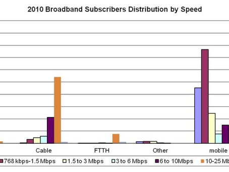 FCC Broadband Data:  55% of Fixed Subscribers have speeds greater than 6 Mbps