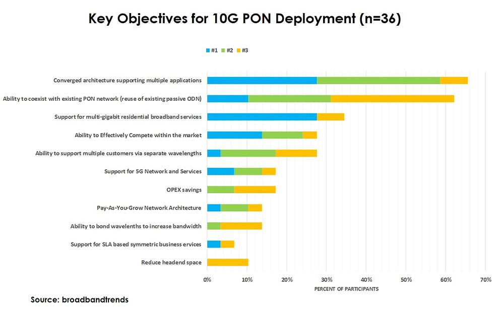 10GPON_Objectives