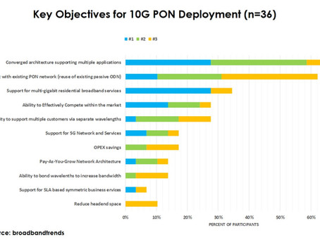 Network Convergence Opportunity Driving 10G PON Deployments Confirms Global Survey