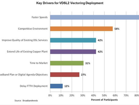 Global Survey Confirms Importance of DSL Acceleration Technologies to Telcos