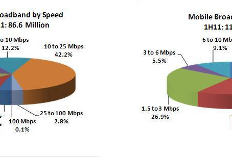 Latest FCC Broadband Data Says 45% of Fixed Subscribers Get Speeds of 10Mbps or more