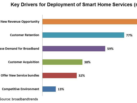 Global Survey Confirms Smart Home Services Key to New Revenue Opportunities for Broadband Operators