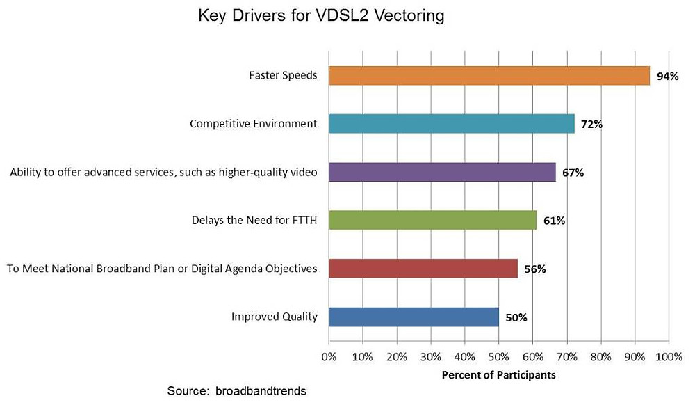 VDSL2Vectoring_Drivers