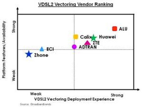 UPDATED: Alcatel-Lucent Tops the Rankings for VDSL2 Vectoring
