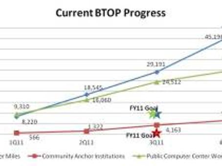 U.S. Broadband Stimulus – Exceeding Expectations