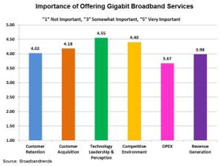 Technology Leadership Perception Drives Gigabit Broadband Deployments