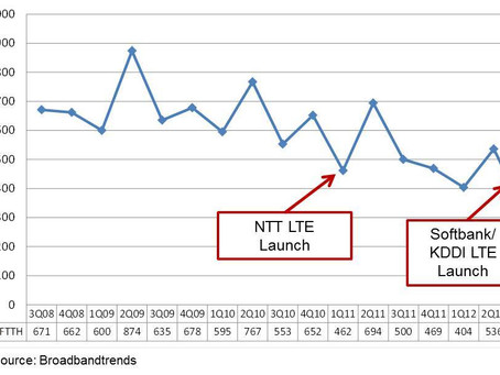 Is LTE's Growth Bad News for Fixed Broadband?