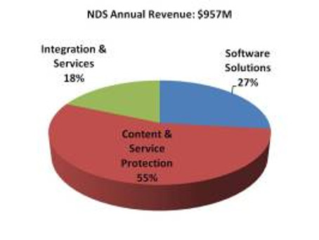 Cisco Continues to Bet Big on Video with $5B Acquisition of NDS