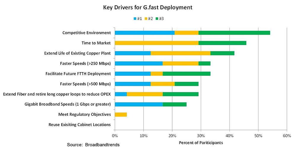 gfast_Drivers