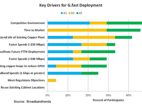 Competitive Environment Remains Key Driver of G.fast Deployment Confirms Global Survey