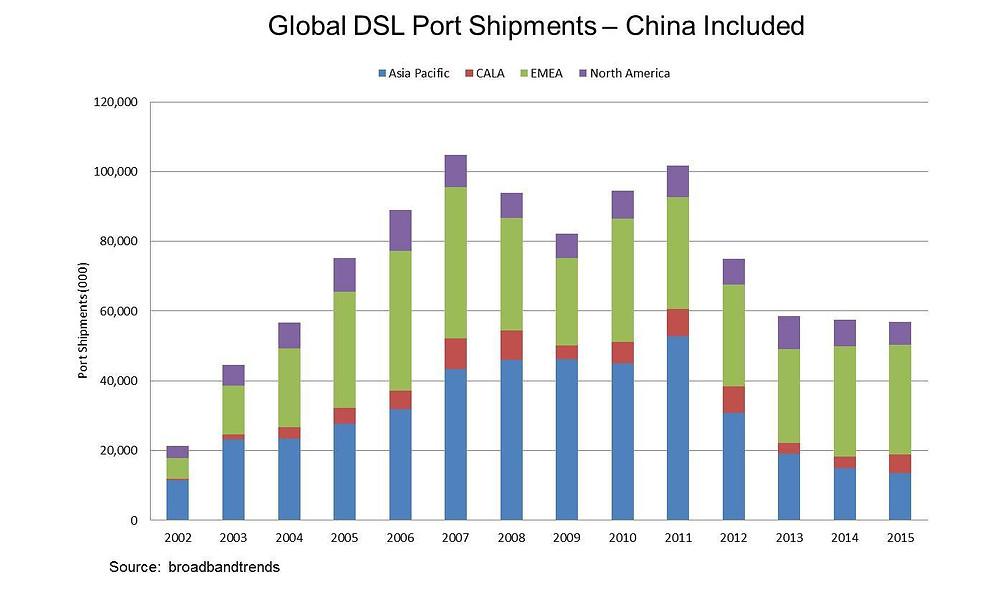 DSL_China