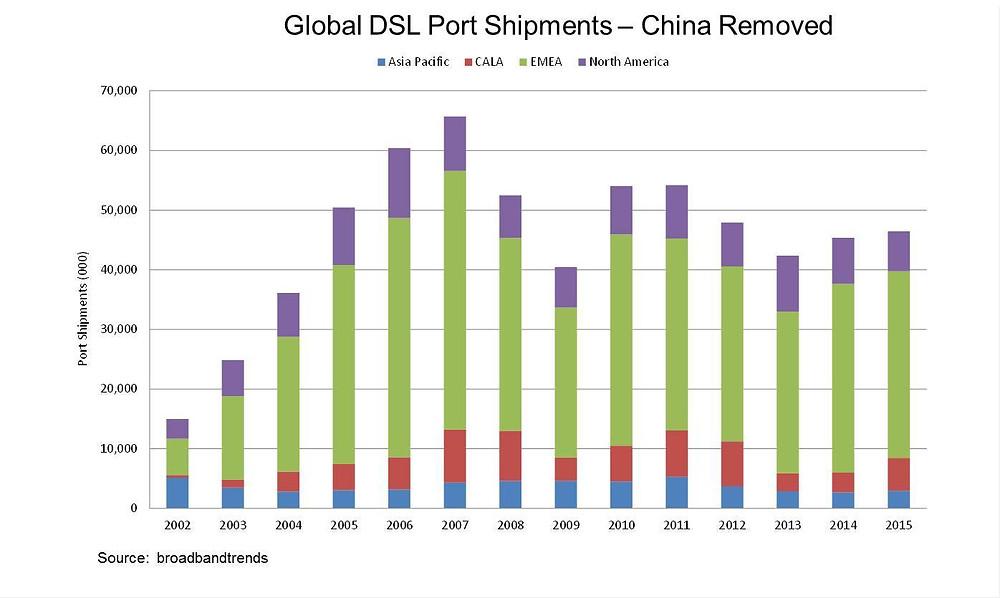 DSL_No CHina