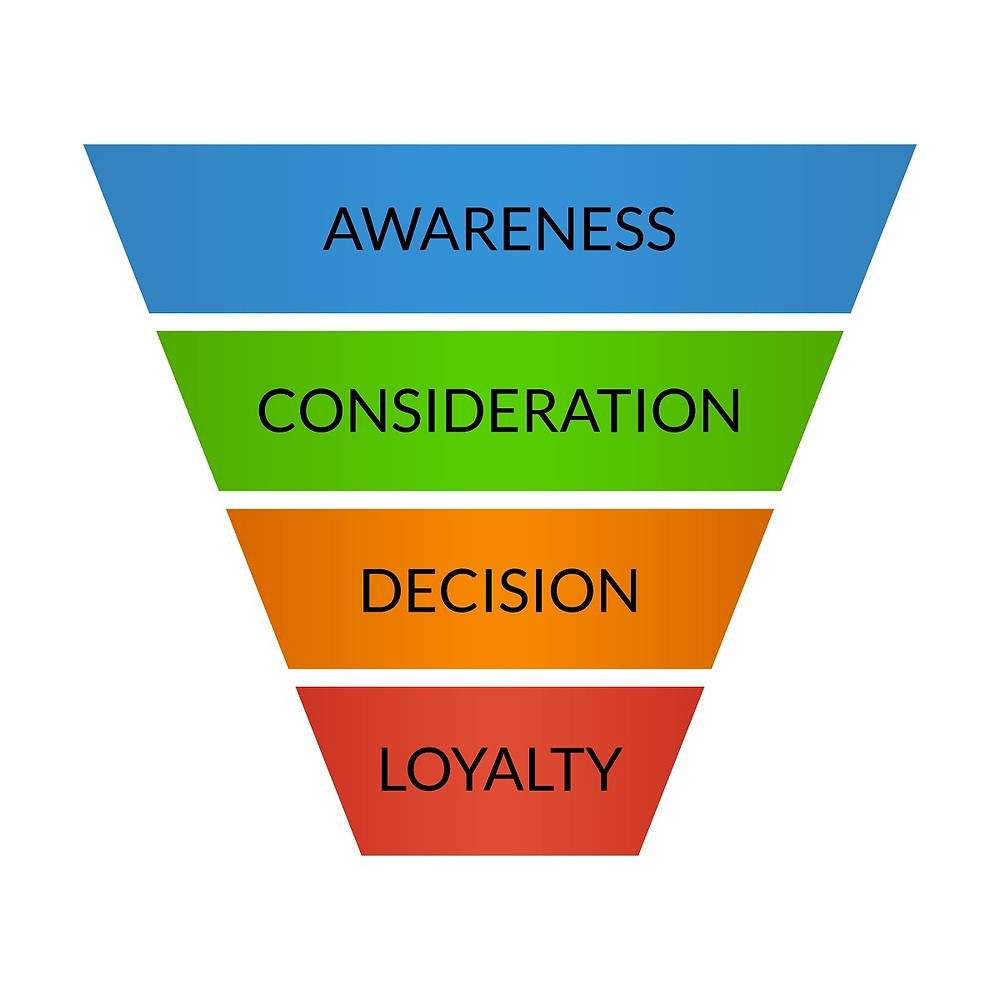 Sales and Marketing Funnel | Focus Ecommerce and Marketing