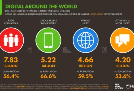 Global Digital Analysis Jan 21