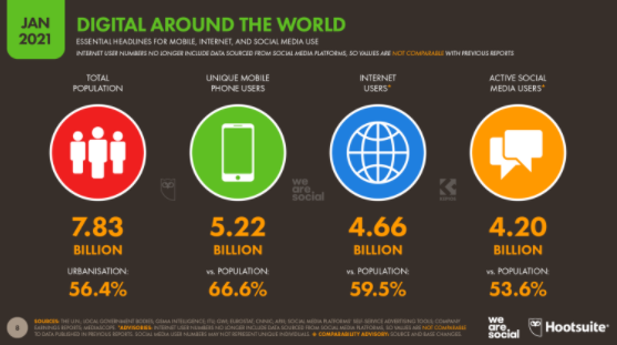 Worldwide Digital Stats for Internet, Mobile and Social Media