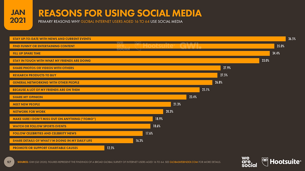 The top reasons for using social media