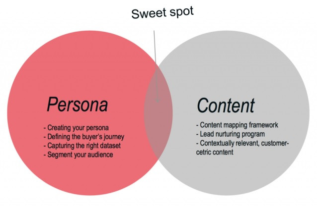B2B Content Marketing Implementation|Focus Ecommerce & Marketing