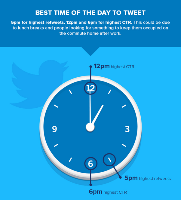 Best tome of day to Tweet |  Focus Ecommerce and Marketing