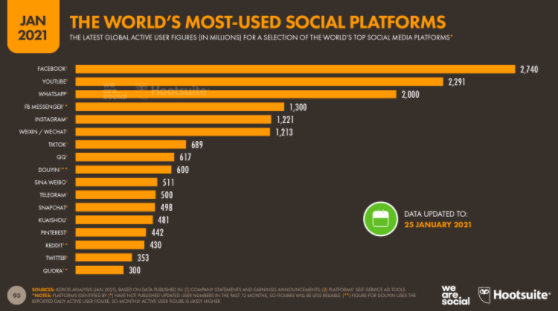 Most Used Social Media platforms in the world