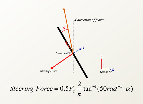 Optimizing Steering Angle of Bobsleigh with Genetic Algorithm
