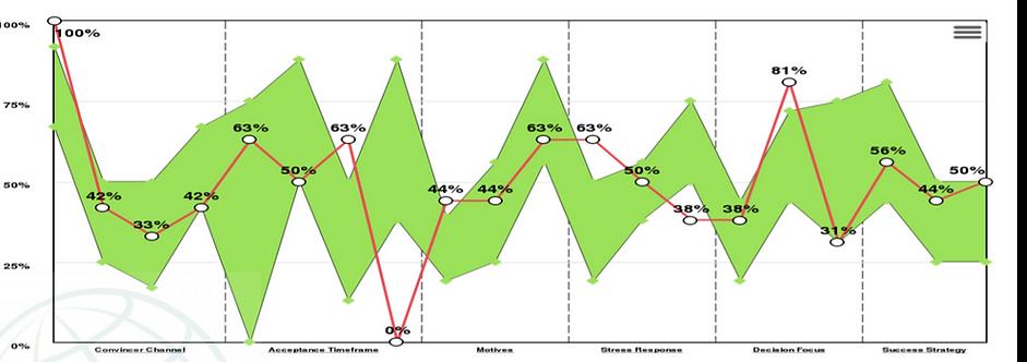דוגמה נוספת מתוך גרפים של אבחון דפוסי חשיבה אוטומטיים מבוסס מדע
