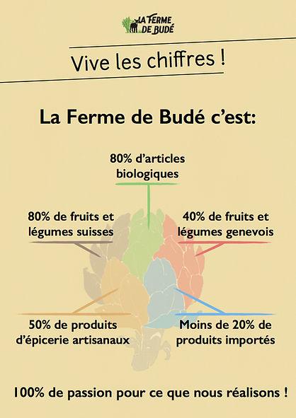 Statistiques Ferm de Budé