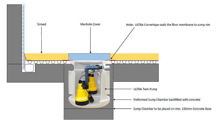 Type C Cavity Drain System