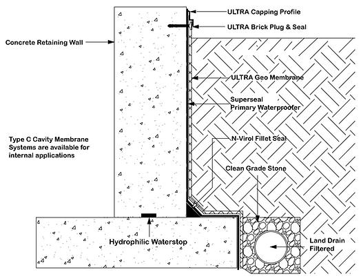 Waterproofing a basement internally