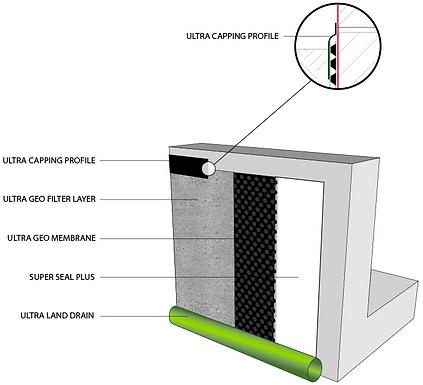 External basement tanking