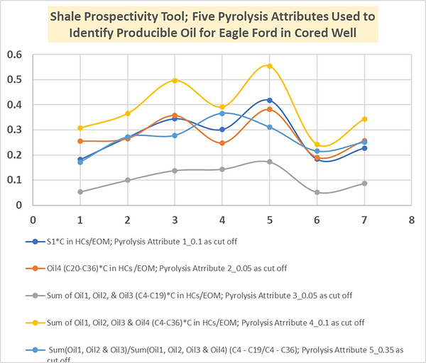 Shale Prospectivity Tool Figure 5 Attributes graph.PNG