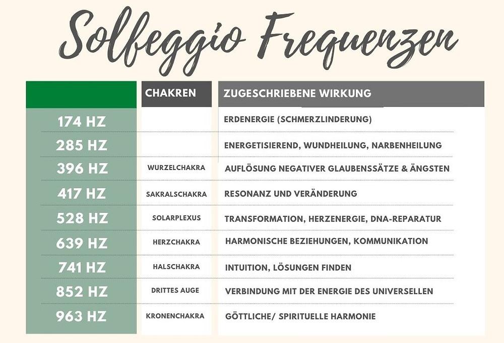 Wirkung von Solfeggio Frequenzen