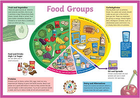 Eating-Well-Food-Groups-Poster.jpg