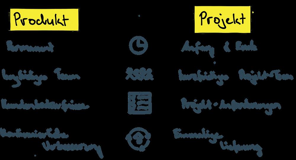 Gegenüberstellung von Projektdenken und Produktdenken in einigen wichtigen Faktoren wie Zeitraum, Team und Verbesserungen.
