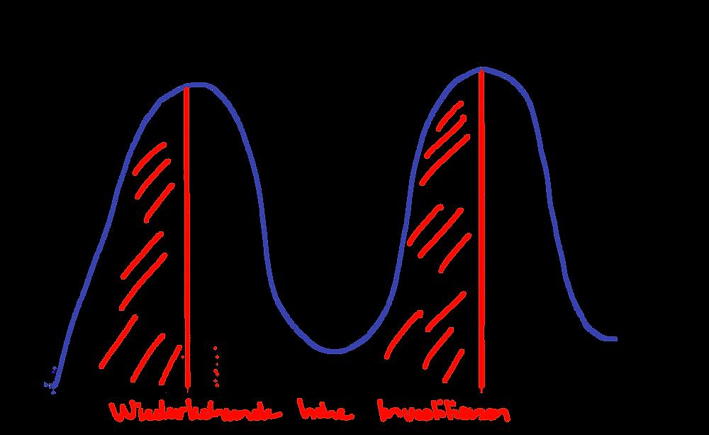 Graphische Illustration des Nutzens und der Investitionen im Verlauf der Zeit beim Vorgehen nach Projektdenken.
