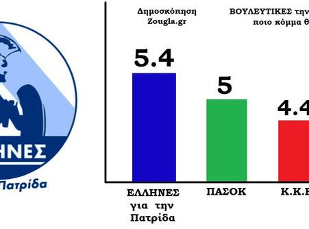 """Τρίτο κόμμα με 5,4% οι """"ΕΛΛΗΝΕΣ για την Πατρίδα"""" στη δημοσκόπηση του zougla.gr"""