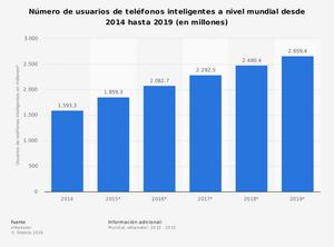 Datos de es.statista.com