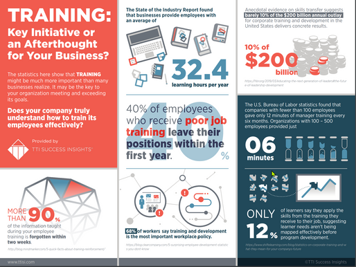 Training: Key Initiative or an Afterthought for Your Business? [Infographic]