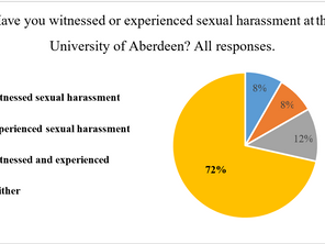 Over half of respondents to survey may have reported experiencing sexual harassment on campus