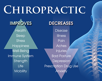 Chiropractic_ImprovesDecreases.png