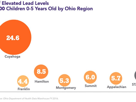 Report: Ohio Should Commit To Child Care Center Lead Safety Plans, Support (IdeaStream)