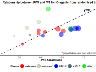 Fact or Fiction:  PFS to OS is different in immuno-oncology