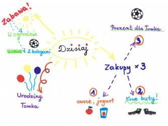 Wyobraźnia ułatwia uczenie się. Pomóżmy dzieciom rozwinąć umiejętność wizualizacji.